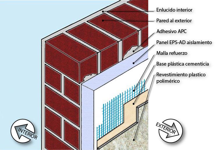 Innovais scayola - Aislamiento paredes exteriores ...